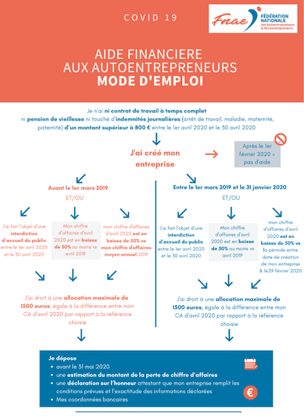 Aide Autoentrepreneurs
